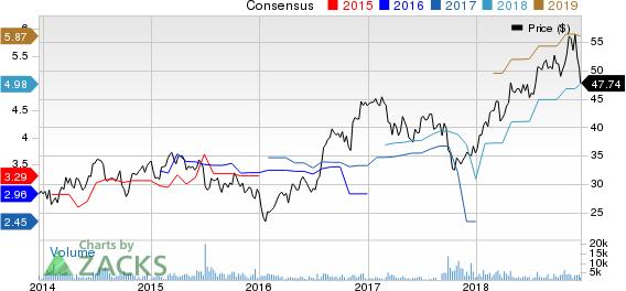 Popular, Inc. Price and Consensus