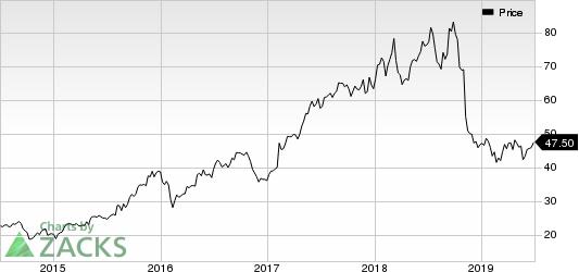 Activision Blizzard, Inc Price