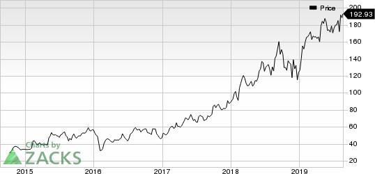 HubSpot, Inc. Price
