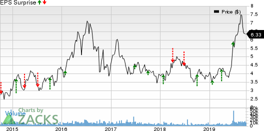 Novagold Resources Inc. Price and EPS Surprise