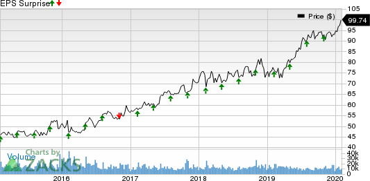 Intercontinental Exchange Inc. Price and EPS Surprise