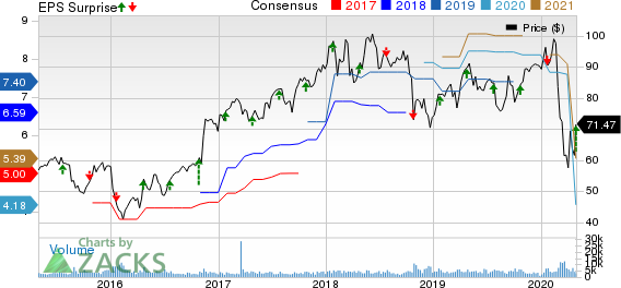 Raymond James Financial, Inc. Price, Consensus and EPS Surprise