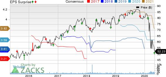 Allete Inc Price, Consensus and EPS Surprise