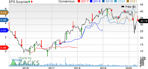 NRG Energy Inc Price, Consensus and EPS Surprise