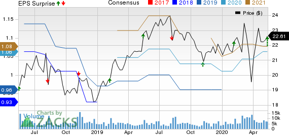 Flowers Foods Inc Price, Consensus and EPS Surprise