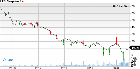 Bed Bath  Beyond Inc. Price and EPS Surprise