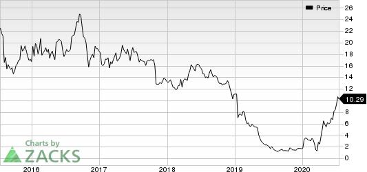 Nautilus Group, Inc. The Price