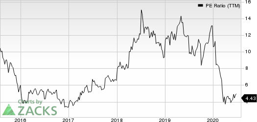 Costamare Inc. PE Ratio (TTM)
