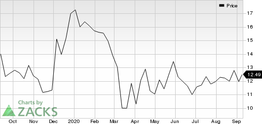 SecureWorks Corp. Price