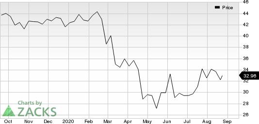Employers Holdings Inc Price