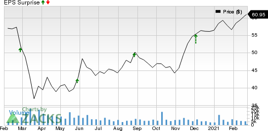 Toronto Dominion Bank The Price and EPS Surprise