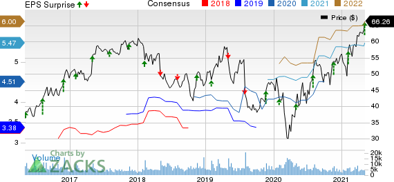 Berry Global Group, Inc. Price, Consensus and EPS Surprise
