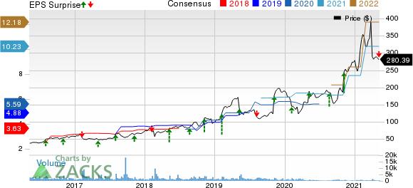 Ubiquiti Inc. Price, Consensus and EPS Surprise