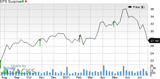 Echo Global Logistics, Inc. Price and EPS Surprise