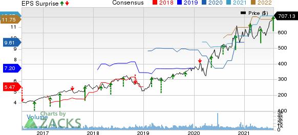 BioRad Laboratories, Inc. Price, Consensus and EPS Surprise