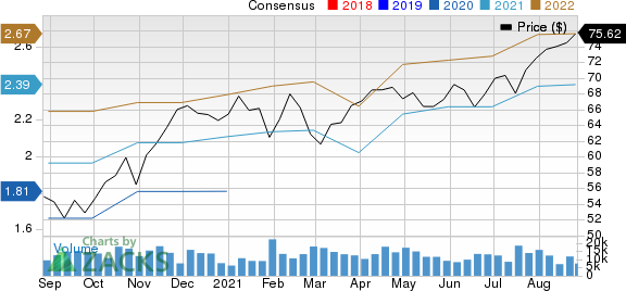 Amphenol Corporation Price and Consensus