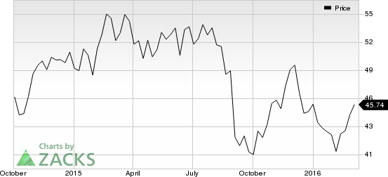 Science Applications (SAIC) in Focus: Stock Up 6% in Session