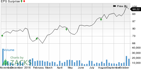 Will Lam Research (LRCX) Beat on Earnings Again in Q1?