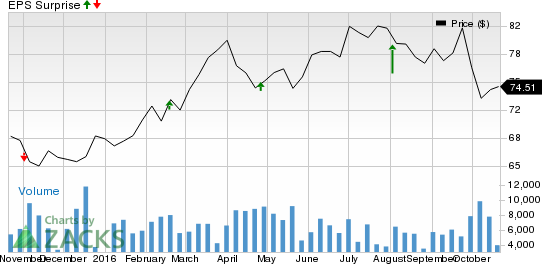 Should You Buy Entergy Corporation (ETR) Ahead of Earnings?