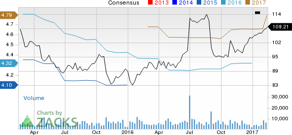 Is Hershey (HSY) Stock a Solid Choice Right Now?