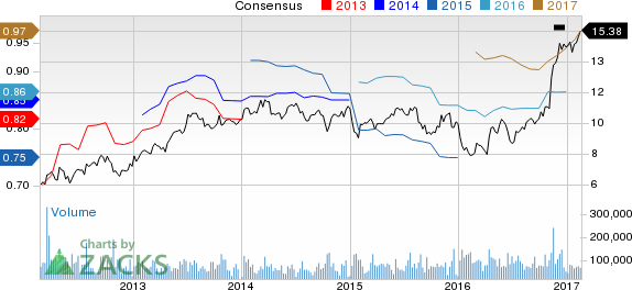 Regions Financial (RF) Up 10% Since Earnings Report: Can It Continue?
