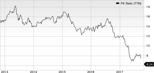 DDR Corp. PE Ratio (TTM)
