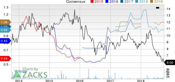 Telecom Italia S.P.A. Price and Consensus