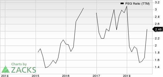 Core-Mark Holding Company, Inc. PEG Ratio (TTM)
