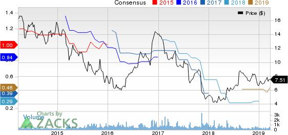 CECO Environmental Corp. Price and Consensus