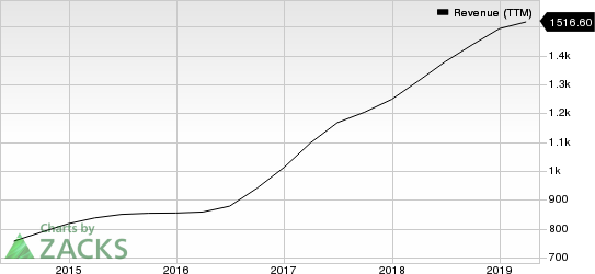 WEX Inc. Revenue (TTM)
