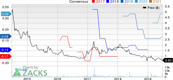 QuickLogic Corporation Price and Consensus