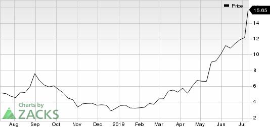 Adverum Biotechnologies, Inc. Price