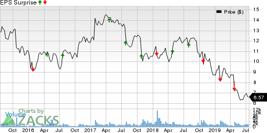 Celestica, Inc. Price and EPS Surprise