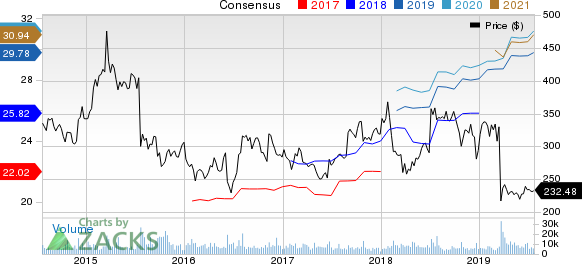 Biogen Inc. Price and Consensus