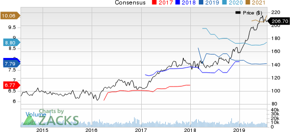 American Tower Corporation (REIT) Price and Consensus