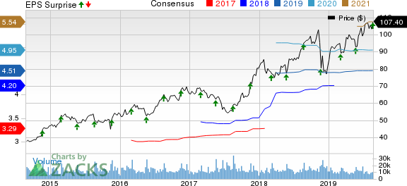 Ross Stores, Inc. Price, Consensus and EPS Surprise