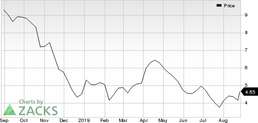 Synergy Resources Corporation Price