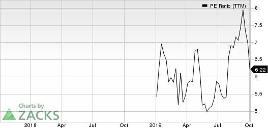 CURO Group Holdings Corp. PE Ratio (TTM)