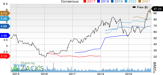 Saia, Inc. Price and Consensus