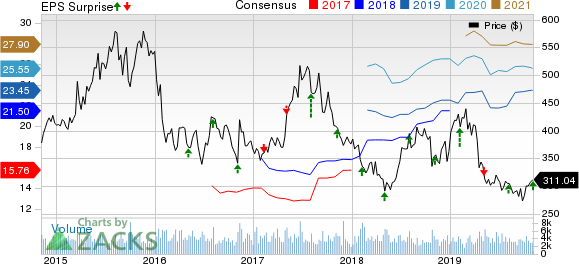 Regeneron Pharmaceuticals, Inc. Price, Consensus and EPS Surprise