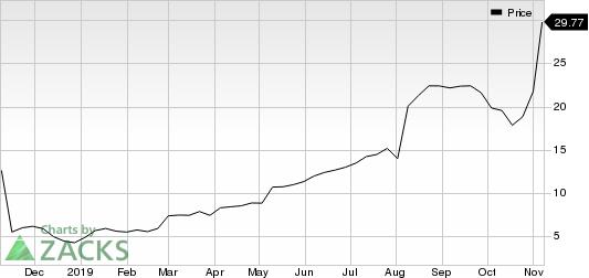 EverQuote, Inc. Price