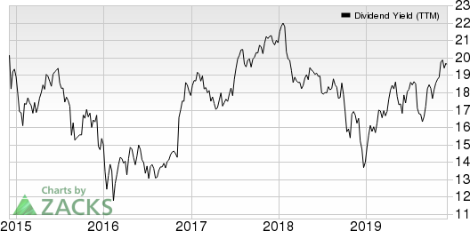 Manulife Financial Corp Dividend Yield (TTM)
