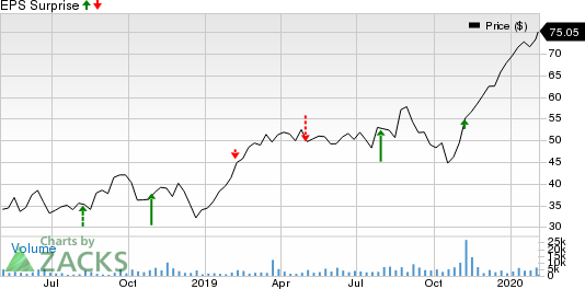 Ceridian HCM Holding Inc. Price and EPS Surprise