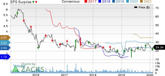 Triumph Group, Inc. Price, Consensus and EPS Surprise