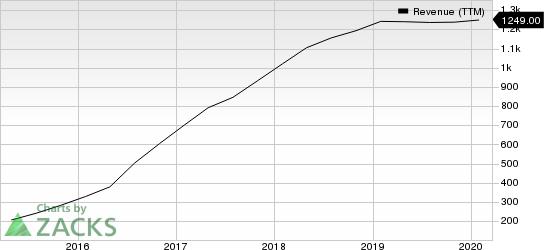 Nutanix Inc. Revenue (TTM)