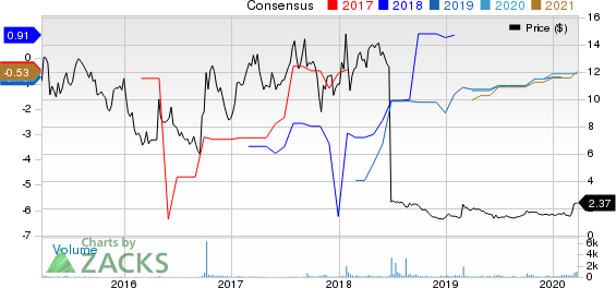 Summit Therapeutics PLC Price and Consensus