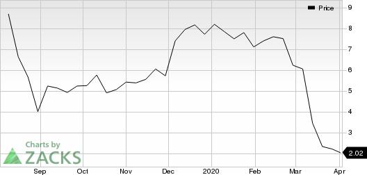 Vista Oil & Gas, S.A.B. de C.V. Sponsored ADR Price
