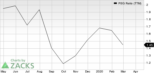 Avid Technology, Inc. PEG Ratio (TTM)