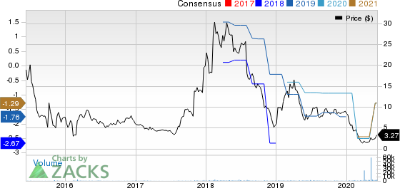 Ion Geophysical Corporation Price and Consensus
