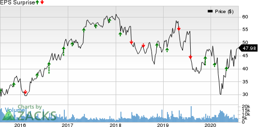 Berry Global Group, Inc. Price and EPS Surprise